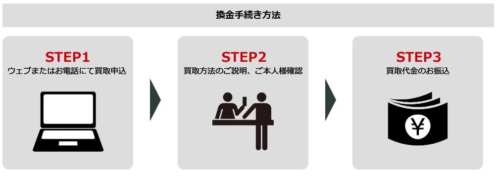 シンプルな3ステップの申込みで振込までがスピーディー